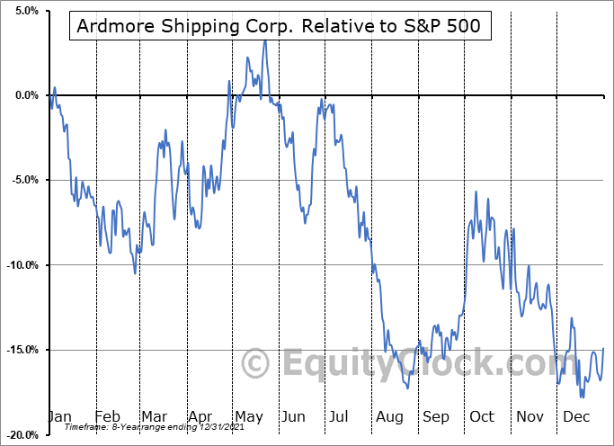 ASC Relative to the S&P 500