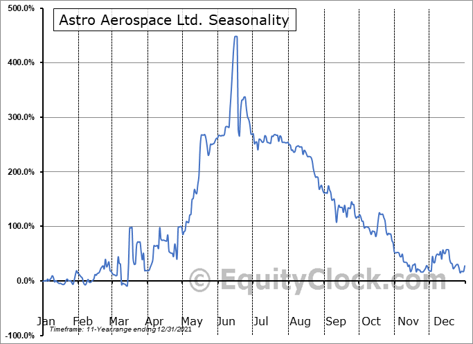 Astro Aerospace Ltd. (OTCMKT:ASDN) Seasonality