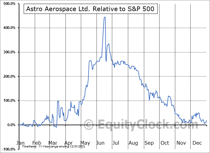 ASDN Relative to the S&P 500
