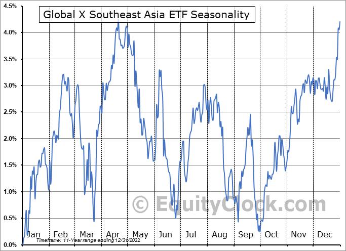 Global X Southeast Asia ETF (NYSE:ASEA) Seasonal Chart