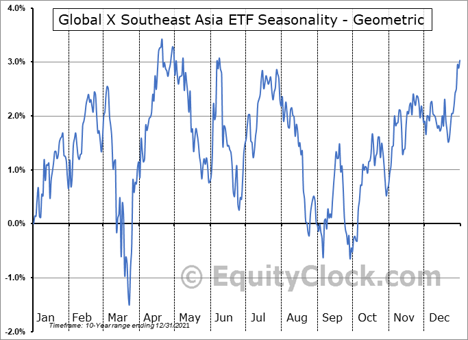 Global X Southeast Asia ETF (NYSE:ASEA) Seasonality