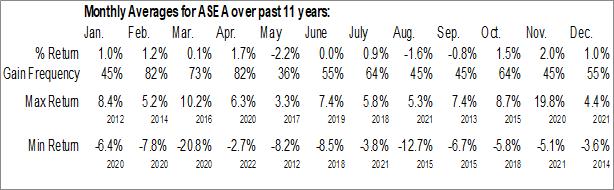 Monthly Seasonal Global X Southeast Asia ETF (NYSE:ASEA)