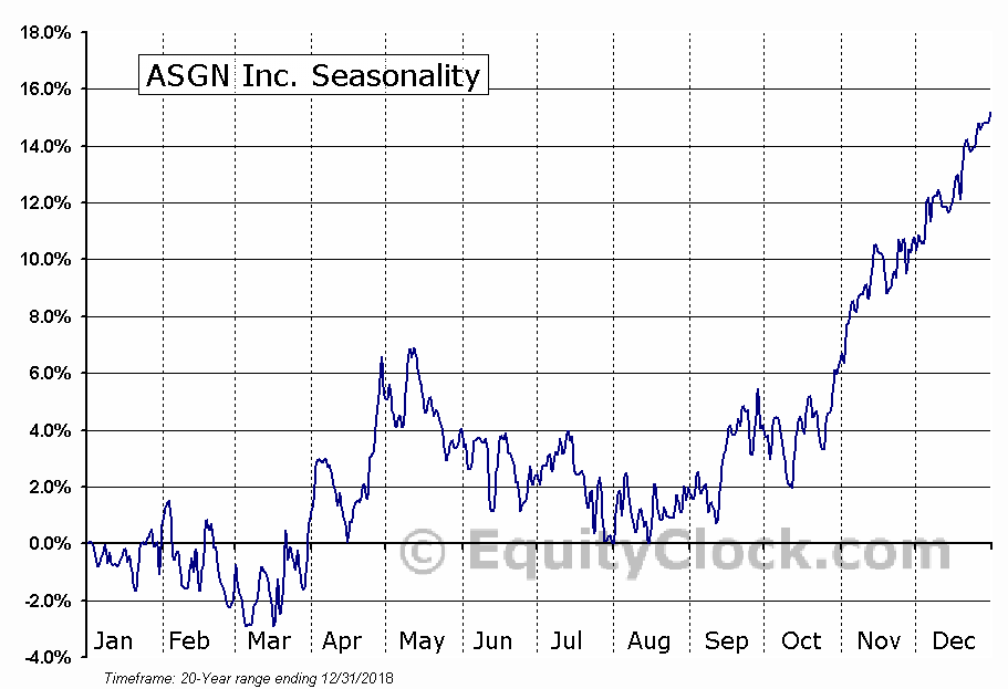 On Assignment, Inc. (NYSE:ASGN) Seasonal Chart