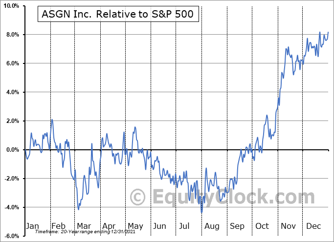 ASGN Relative to the S&P 500