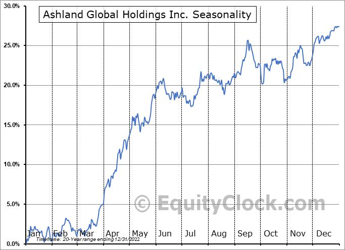 Ashland Global Holdings Inc. (NYSE:ASH) Seasonal Chart
