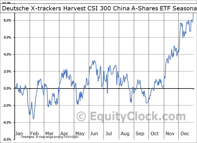 Deutsche X-trackers Harvest CSI 300 China A-Shares ETF (AMEX:ASHR) Seasonal Chart