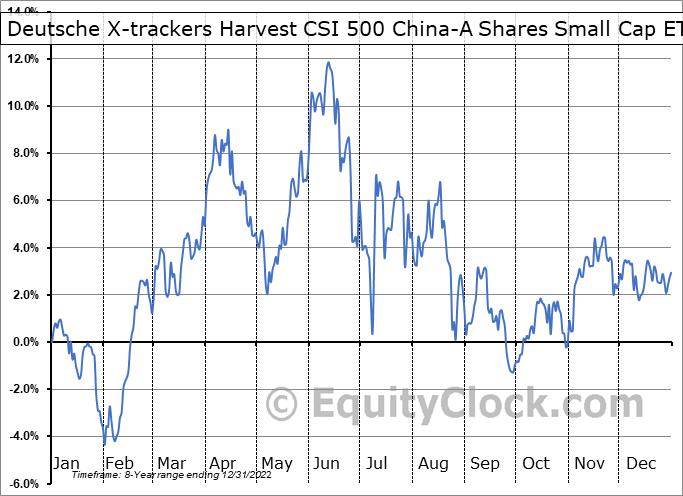 Deutsche X-trackers Harvest CSI 500 China-A Shares Small Cap ETF (AMEX:ASHS) Seasonal Chart