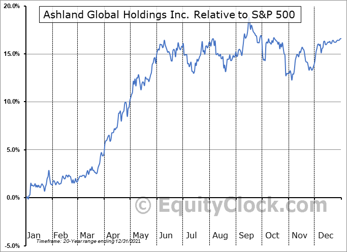 ASH Relative to the S&P 500