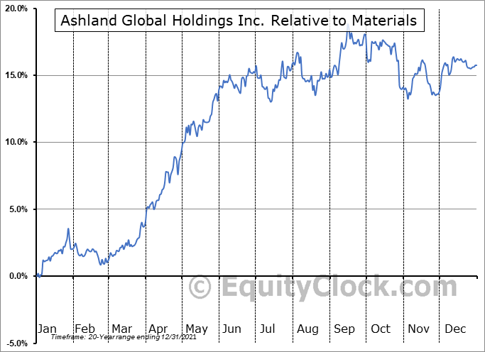 ASH Relative to the Sector