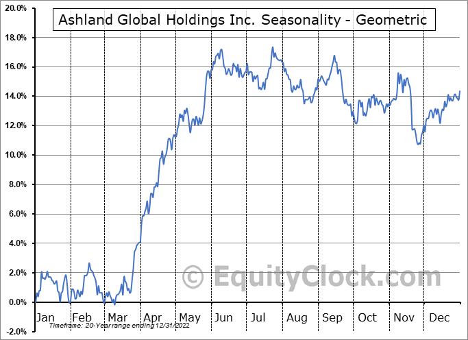 Ashland Global Holdings Inc. (NYSE:ASH) Seasonality