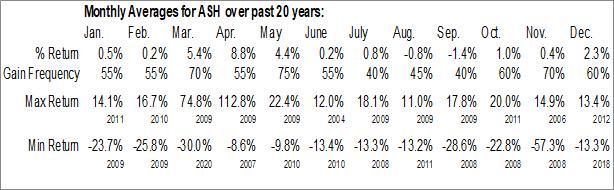 Monthly Seasonal Ashland Global Holdings Inc. (NYSE:ASH)