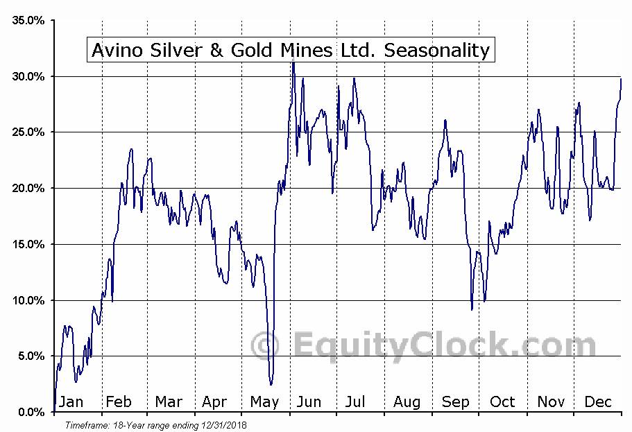 Avino Silver & Gold Mines Ltd. (TSE:ASM.TO) Seasonal Chart