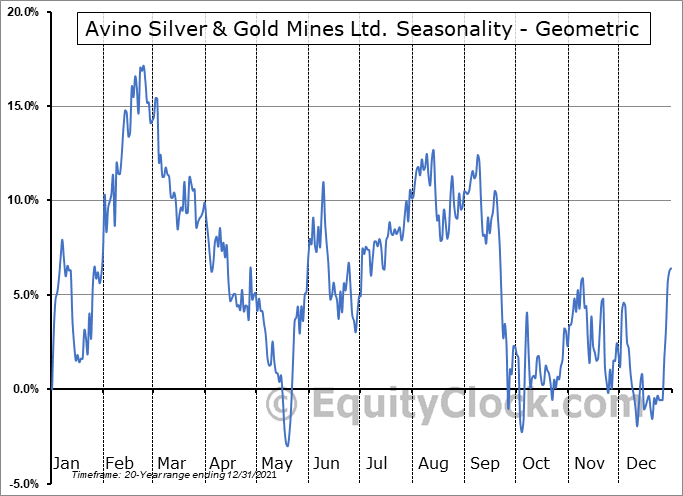 Avino Silver & Gold Mines Ltd. (TSE:ASM.TO) Seasonality