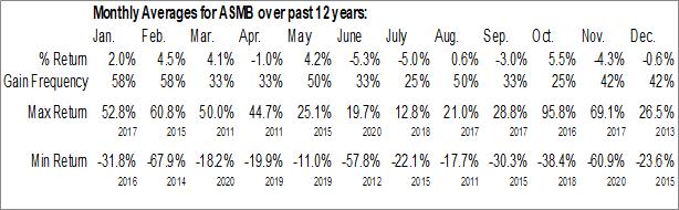 Monthly Seasonal Assembly Biosciences, Inc. (NASD:ASMB)