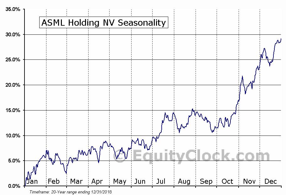 ASML Holding NV (NASD:ASML) Seasonal Chart