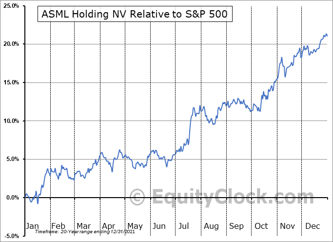 ASML Relative to the S&P 500
