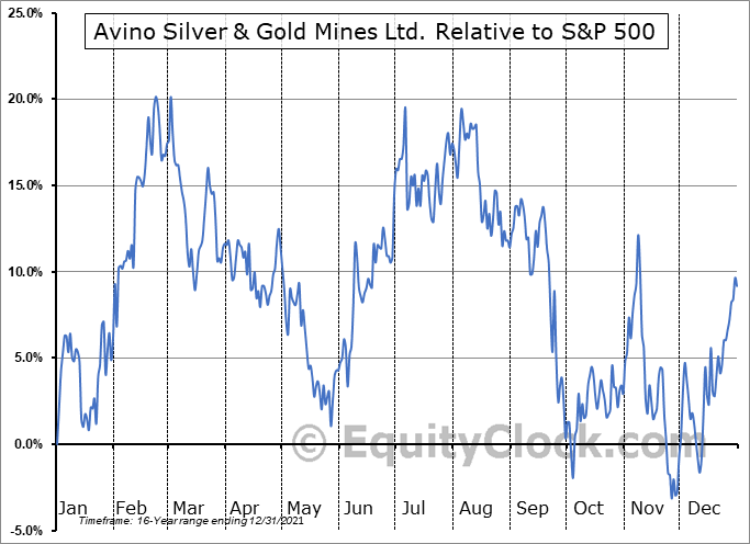 ASM Relative to the S&P 500