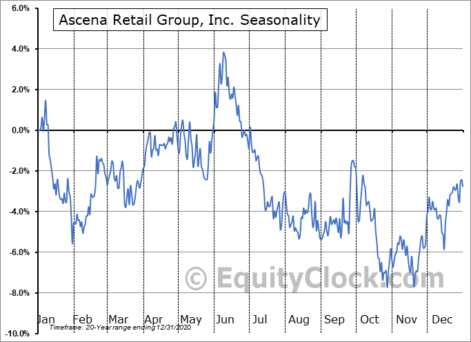 Ascena Retail Group, Inc. (OTCMKT:ASNAQ) Seasonality