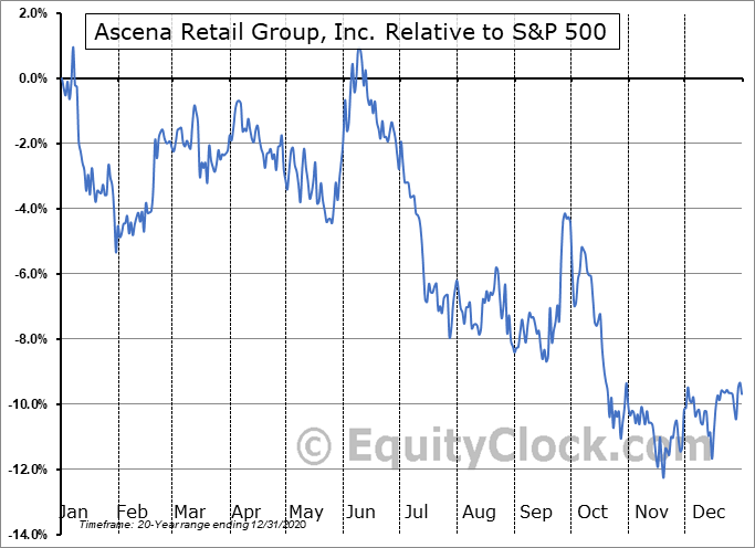ASNAQ Relative to the S&P 500