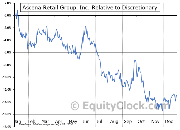 ASNAQ Relative to the Sector