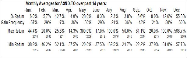 Monthly Seasonal Ascendant Resources Inc. (TSE:ASND.TO)
