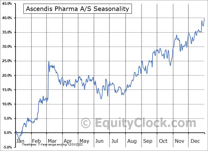 Ascendis Pharma A/S Seasonal Chart