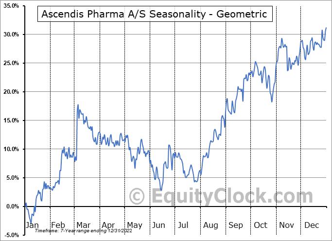 Ascendis Pharma A/S (NASD:ASND) Seasonality