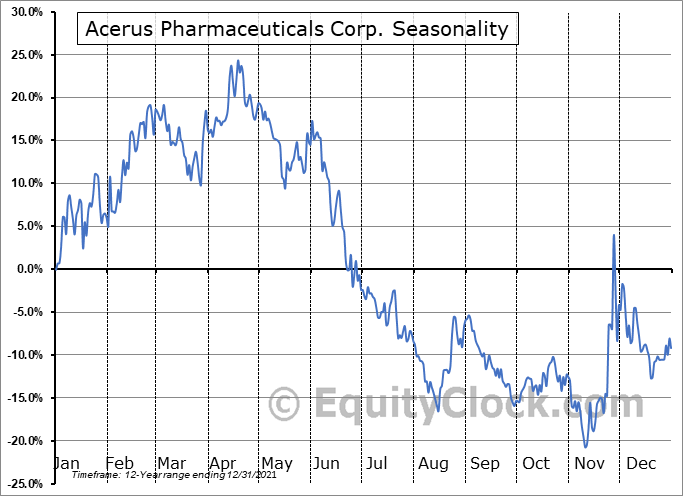 Acerus Pharmaceuticals Corp. (TSE:ASP.TO) Seasonality
