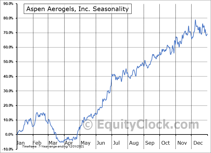 Aspen Aerogels, Inc. (NYSE:ASPN) Seasonal Chart