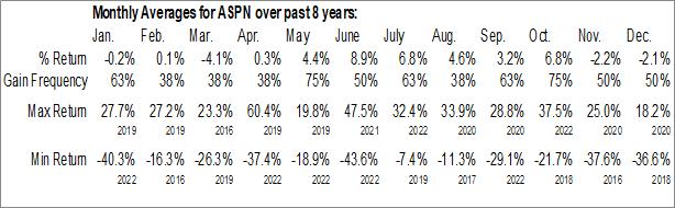 Monthly Seasonal Aspen Aerogels, Inc. (NYSE:ASPN)