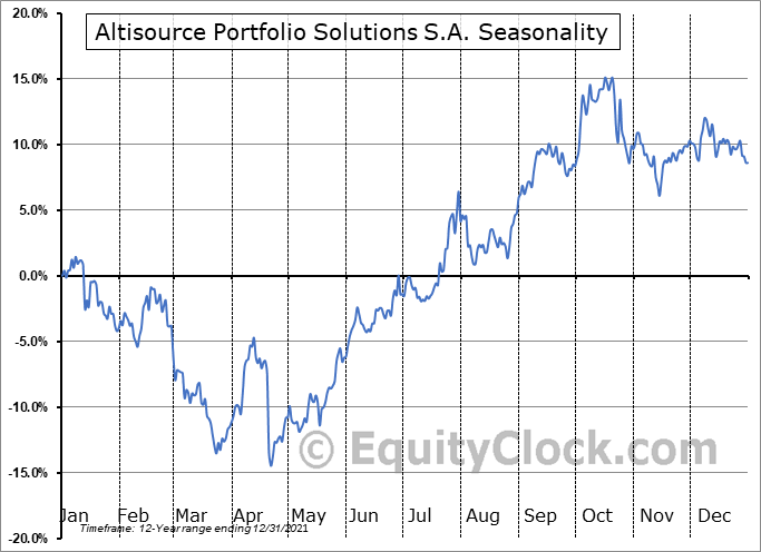 Altisource Portfolio Solutions S.A. (NASD:ASPS) Seasonal Chart