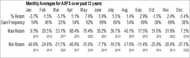 Monthly Seasonal Altisource Portfolio Solutions S.A. (NASD:ASPS)