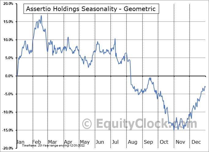Assertio Holdings (NASD:ASRT) Seasonality