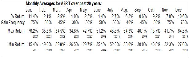 Monthly Seasonal Assertio Holdings (NASD:ASRT)