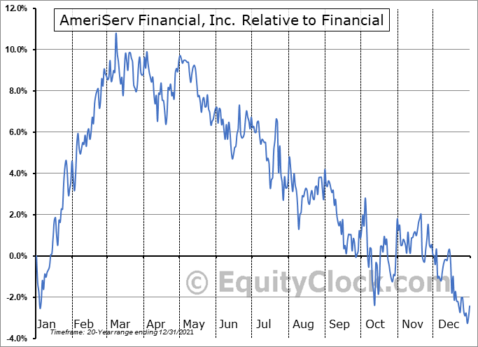 ASRV Relative to the Sector
