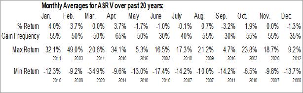 Monthly Seasonal AmeriServ Financial, Inc. (NASD:ASRV)
