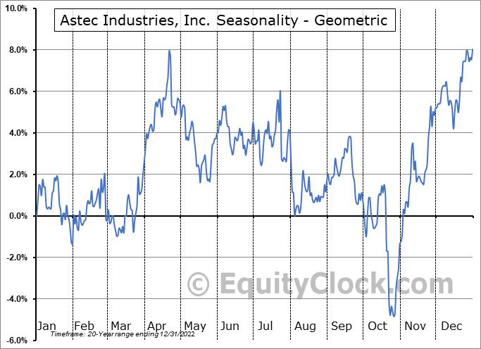 Astec Industries, Inc. (NASD:ASTE) Seasonality