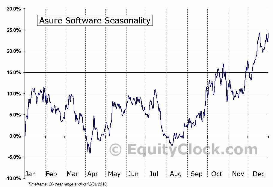 Asure Software (NASD:ASUR) Seasonal Chart