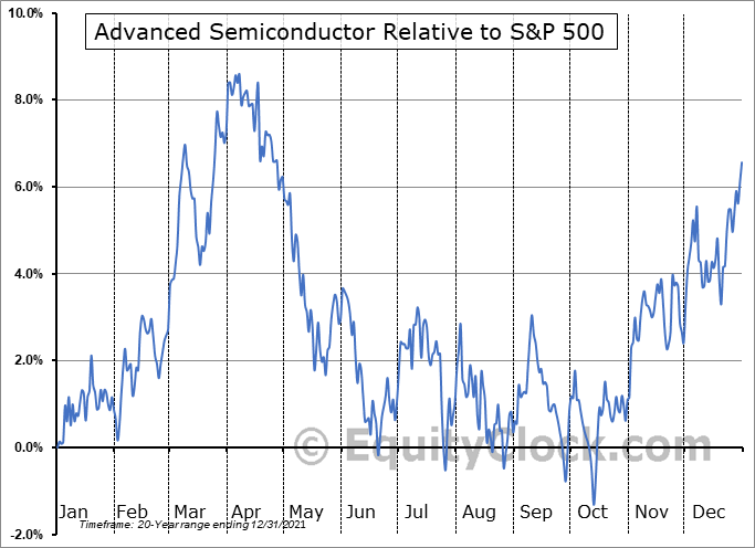ASX Relative to the S&P 500