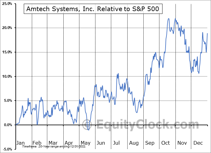 ASYS Relative to the S&P 500