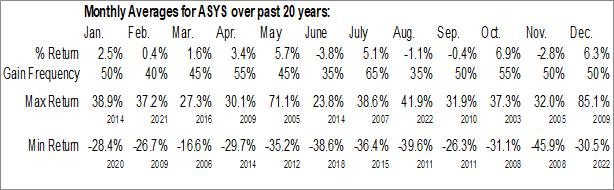 Monthly Seasonal Amtech Systems, Inc. (NASD:ASYS)