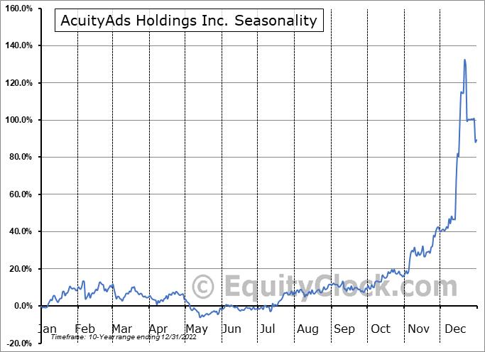 AcuityAds Holdings Inc. (TSE:AT.TO) Seasonality
