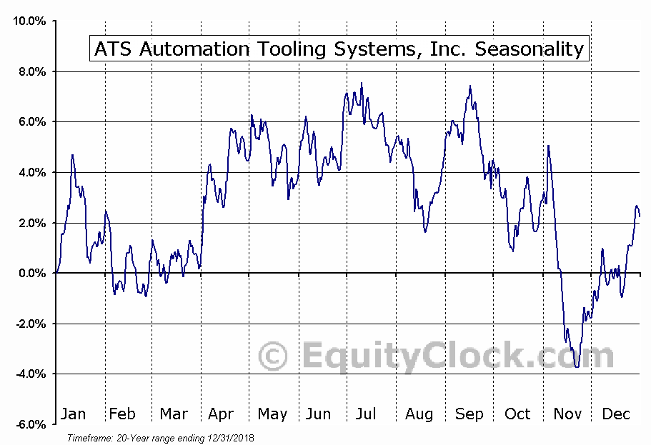 ATS Automation Tooling Systems, Inc. (TSE:ATA.to) Seasonal Chart
