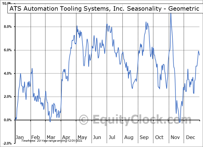 ATS Automation Tooling Systems, Inc. (TSE:ATA.to) Seasonality