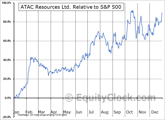 ATC.V Relative to the S&P 500
