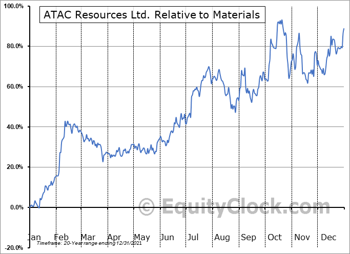 ATC.V Relative to the Sector