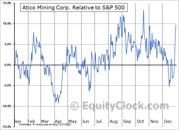 ATCMF Relative to the S&P 500