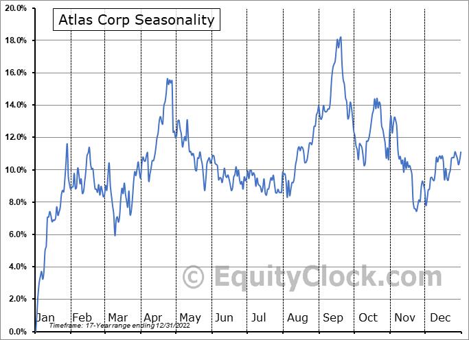 Atlas Corp. Seasonal Chart