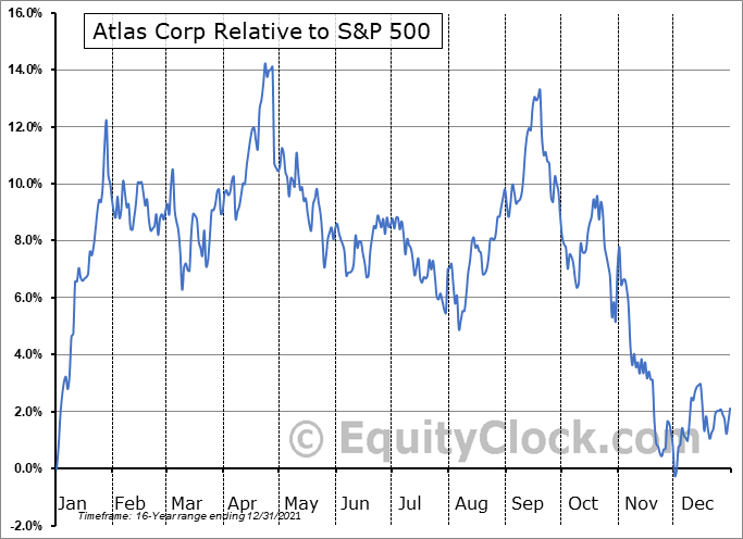 ATCO Relative to the S&P 500
