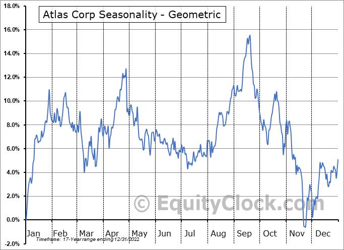 Atlas Corp (NYSE:ATCO) Seasonality